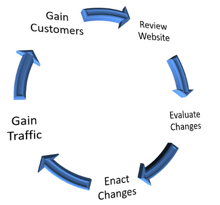 Website Review Cycle