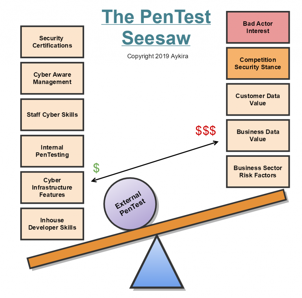 The PenTest Seesaw
