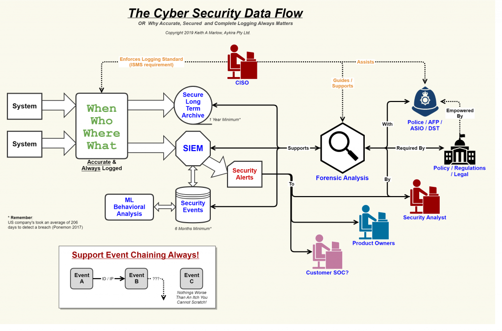Diagram showing the flow of security events.